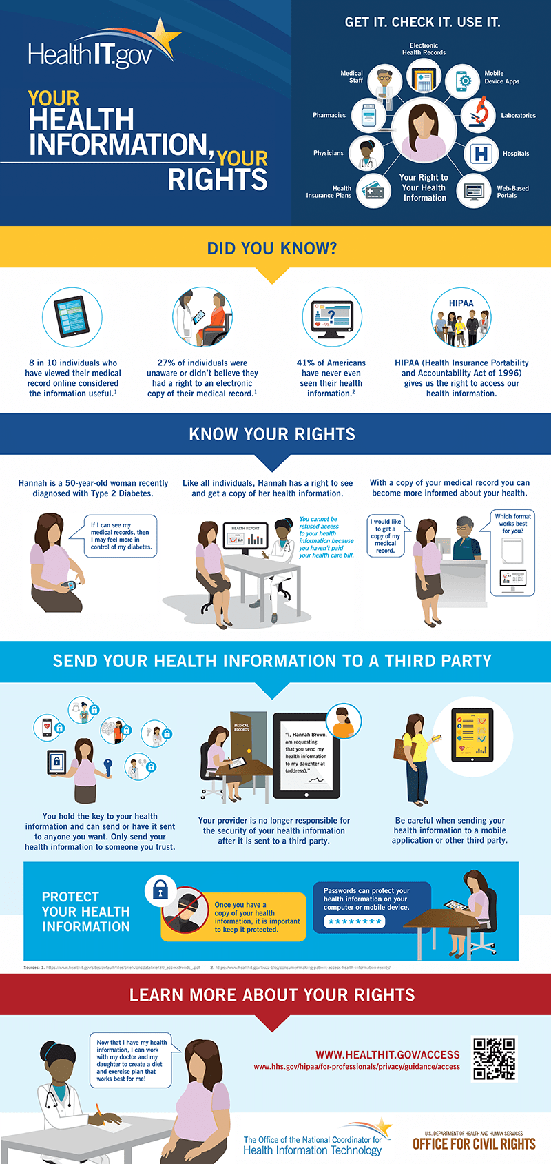 Infographic about health information rights
