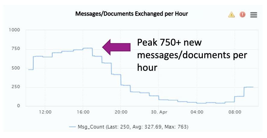 Graph of messages/documents exchanged per hour